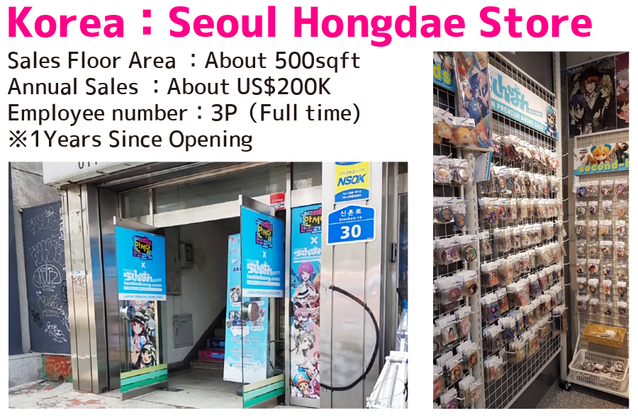 Korea : Seoul Hongdae Store / Sales Floor Area : About 500sqft / Annual Sales : About US$200K / Employee number : 3P (Full time) ※1Years Since Opening