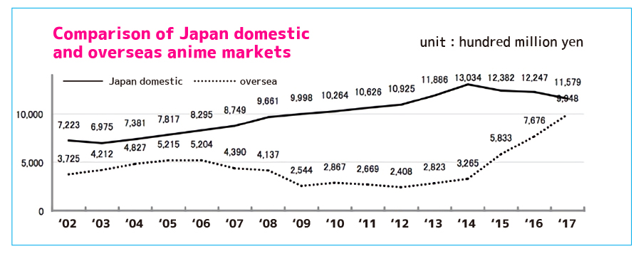 Comparison of Japan domestic and overseas anime markets